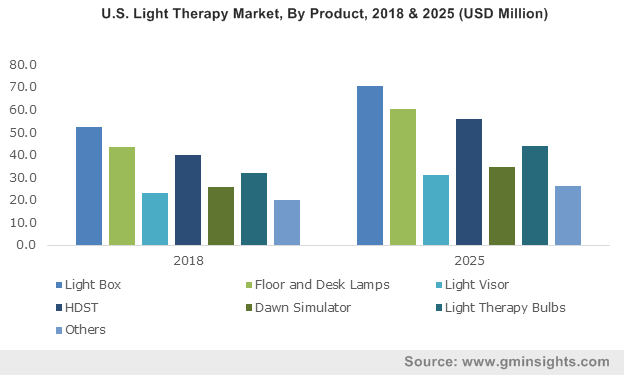 U.S. Light Therapy Market, By Product, 2018 & 2025 (USD Million)