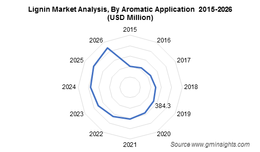 Lignin Market Analysis By Aromatic Application