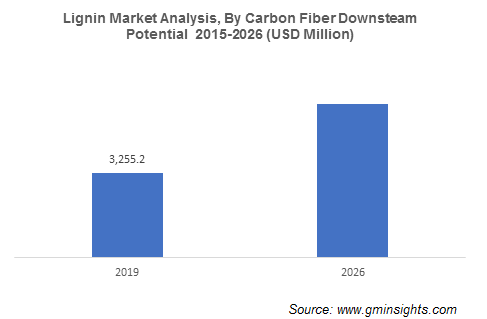 Lignin Market Analysis By Carbon Fiber Downsteam Potential