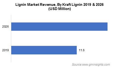 Lignin Market Revenue By Kraft Lignin