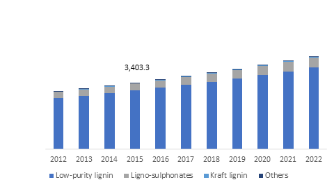 Germany lignin market size, by product, 2012-2022 (Kilo Tons)