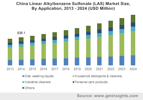 China Linear Alkylbenzene Sulfonate (LAS) Market Size, By Application, 2013 - 2024 (USD Million)