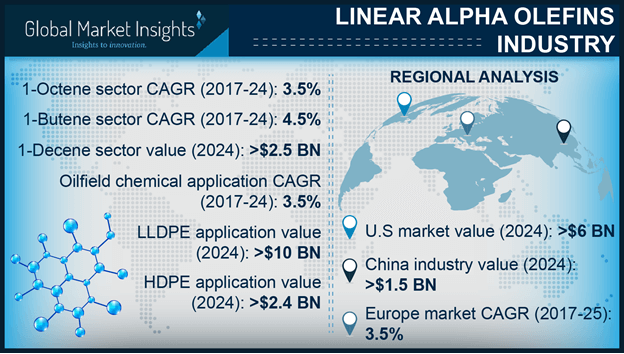 linear alpha olefins market