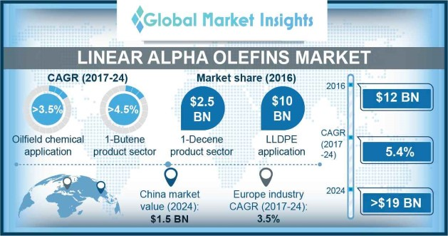 U.S. Linear Alpha Olefins Market Size, By Application, 2016 & 2024 (USD Million)