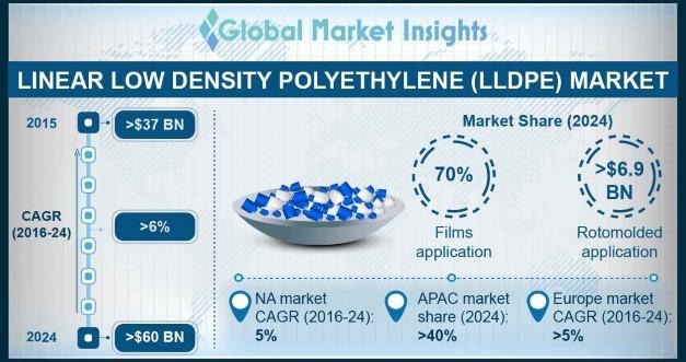 LLDPE Market Statistics