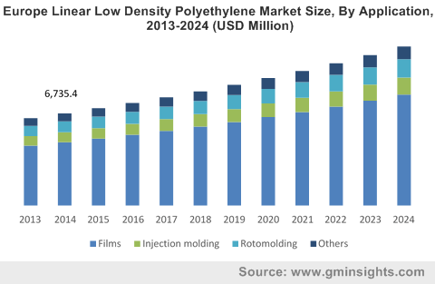 Europe Linear Low Density Polyethylene Market Size, By Application, 2013-2024 (USD Million)