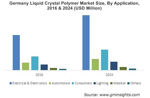 Liquid Crystal Polymer Market Outlook
