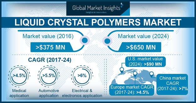 Liquid Crystal Polymer Market Statistics