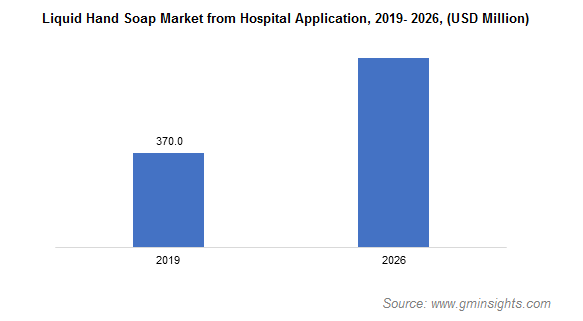 Liquid Hand Soap Market from Hospital Application