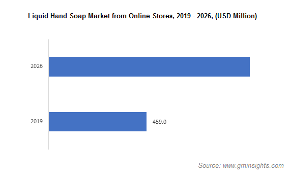 Liquid Hand Soap Market from Online Store