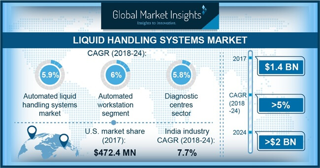 U.S. Liquid Handling Systems market, By Type, 2013 – 2024 (USD Million)