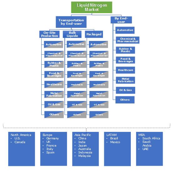 Liquid Nitrogen Market Segmentation