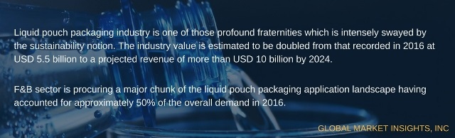 Liquid Pouch Packaging Industry