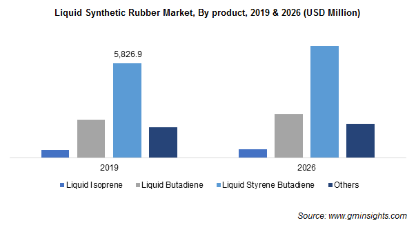 Liquid Synthetic Rubber Market by Product