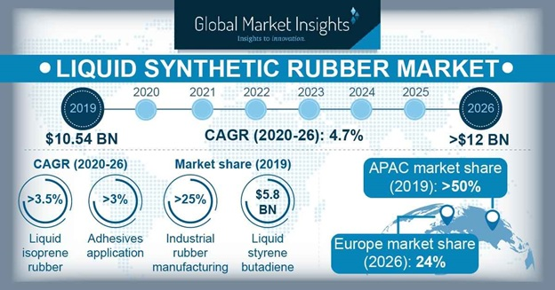 Liquid Synthetic Rubber Market Outlook