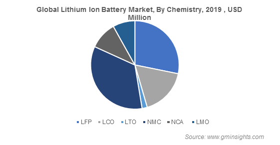 Global Lithium Ion Battery Market By Chemistry