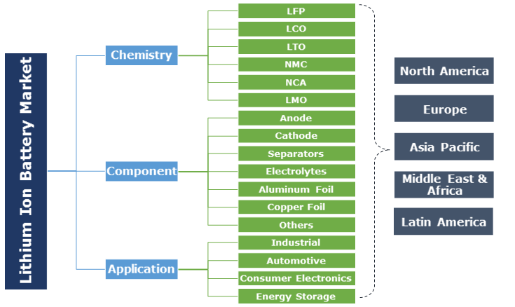 Lithium Ion Battery Market Forecasts Industry Share