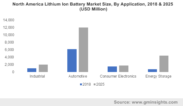 Europe Lithium Ion Battery Market size, by application 2014-2024 (USD Billion)