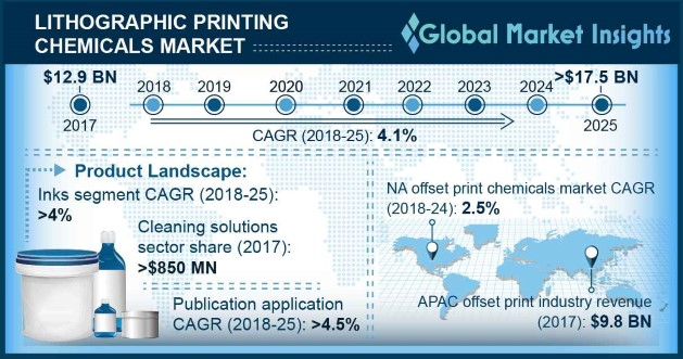 Lithographic Printing Chemicals Market