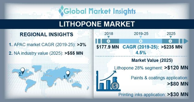 Lithopone Market Research Report