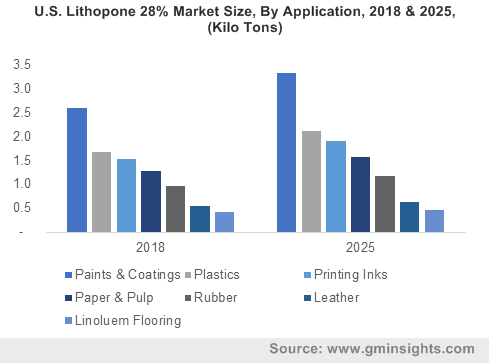 U.S. Lithopone 28% Market Size, By Application, 2018 & 2025, (Kilo Tons)