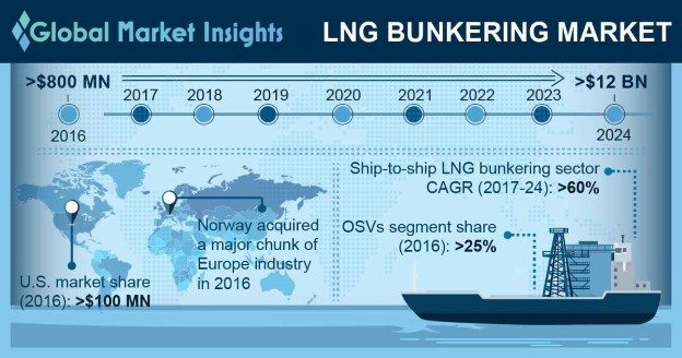 LNG Bunkering Market