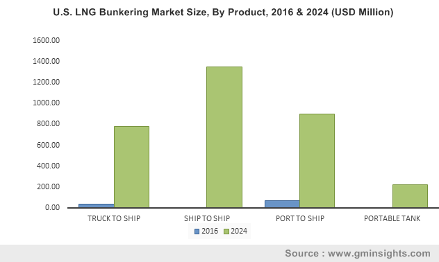 U.S. LNG Bunkering Market Size, By Product, 2016 & 2024 (USD Million)