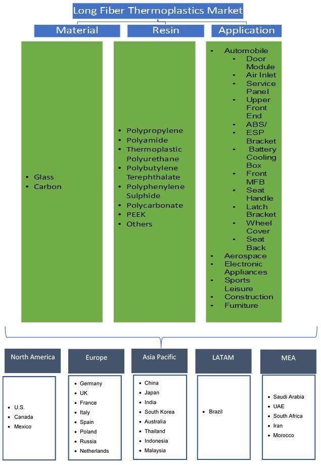 Long Fiber Thermoplastics (LFT) Market Segmentation