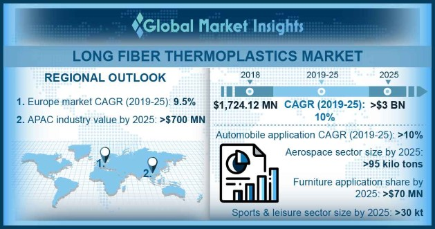 U.S. Long Glass Fiber Thermoplastics Market Size, By Application, 2018 & 2025, (Kilo Tons)