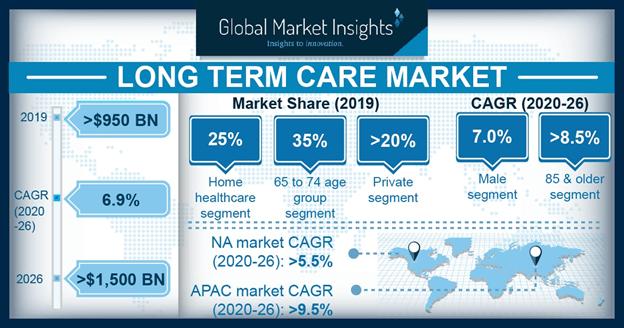 Long Term Care Market