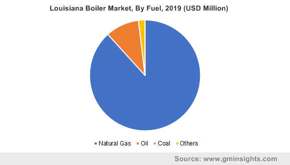 Louisiana Boiler Market, By Fuel, 2019 (USD Million)