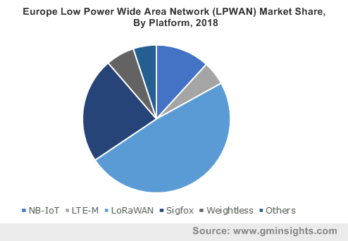 Europe Low Power Wide Area Network (LPWAN) Market Share, By Platform, 2018
