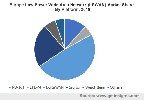 Low Power Wide Area Network (LPWAN) Market
