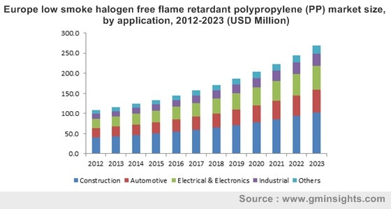 Europe low smoke halogen free flame retardant polypropylene (PP) market by application