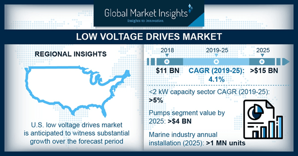 U.S. Low Voltage Drives Market Size, By Application, 2018 & 2025 (USD Million)