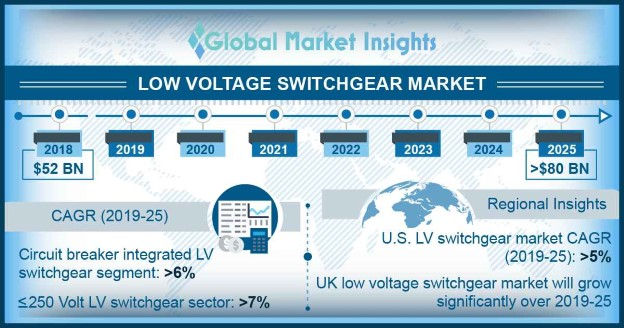 Low Voltage (LV) Switchgear Market