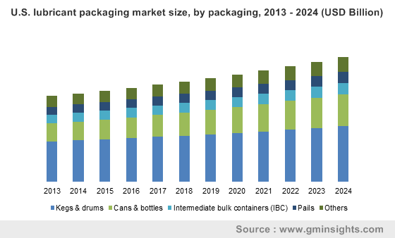U.S. lubricant packaging market size, by packaging, 2013 - 2024 (USD Billion)