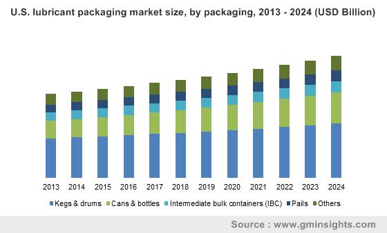 U.S. lubricant packaging market by packaging