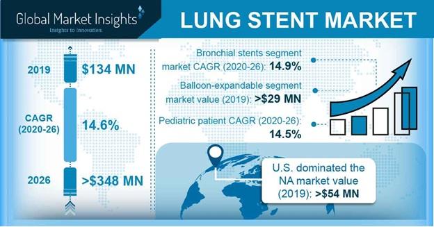 Lung Stent Market