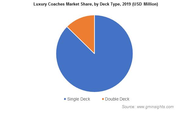 Luxury Coaches Market Analysis