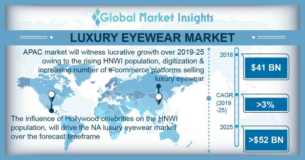 Luxury Eyewear Market