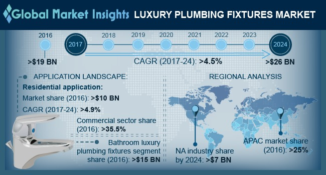 Luxury Plumbing Fixtures Market
