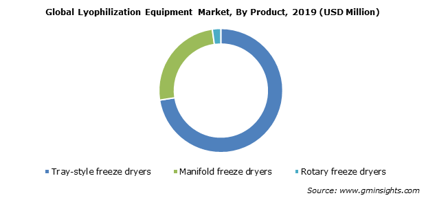 Global Lyophilization Equipment Market By Product
