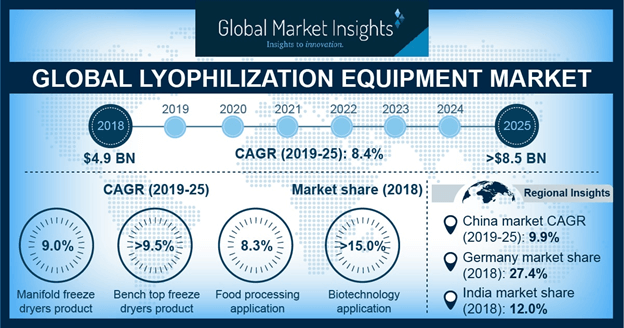 Japan Lyophilization Equipment Market Size, By Product, 2018 & 2025 (USD Million)