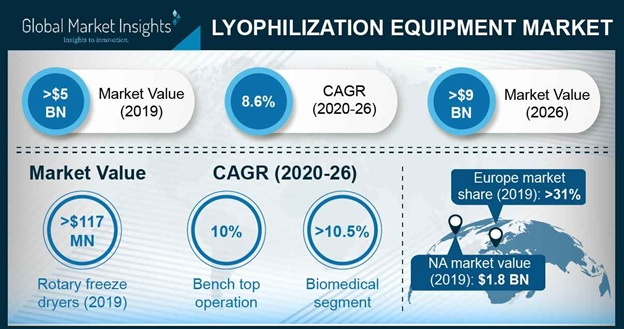 Lyophilization Equipment Market