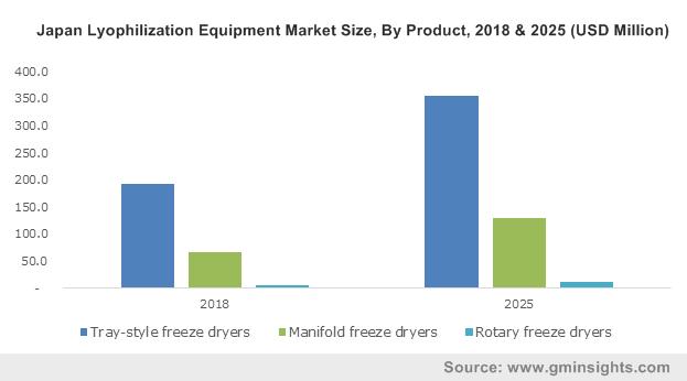 Global Lyophilization Equipment Market