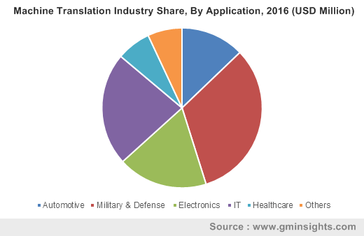 Machine Translation Industry By Application