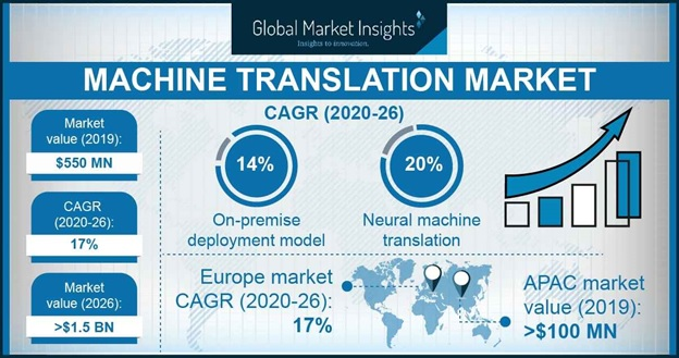 Machine Translation Market