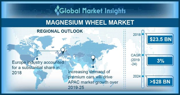 China Magnesium Wheel Market, By Manufacturing, 2018 & 2024, (USD Million)