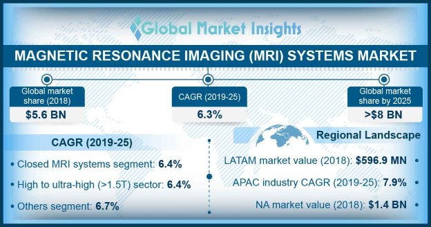 Germany Magnetic Resonance Imaging Systems Market Size, By Magnetic Field Strength, 2018 & 2025 (USD Million, Units)